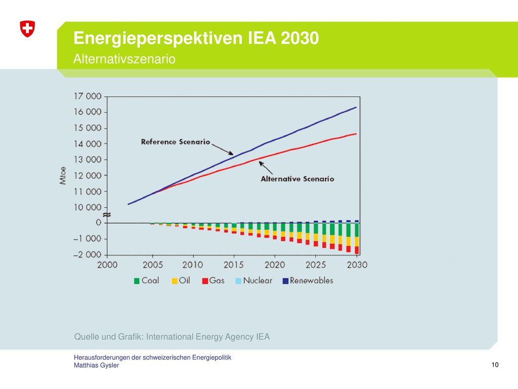 Energieperspektiven IEA 2030 Alternativszenario