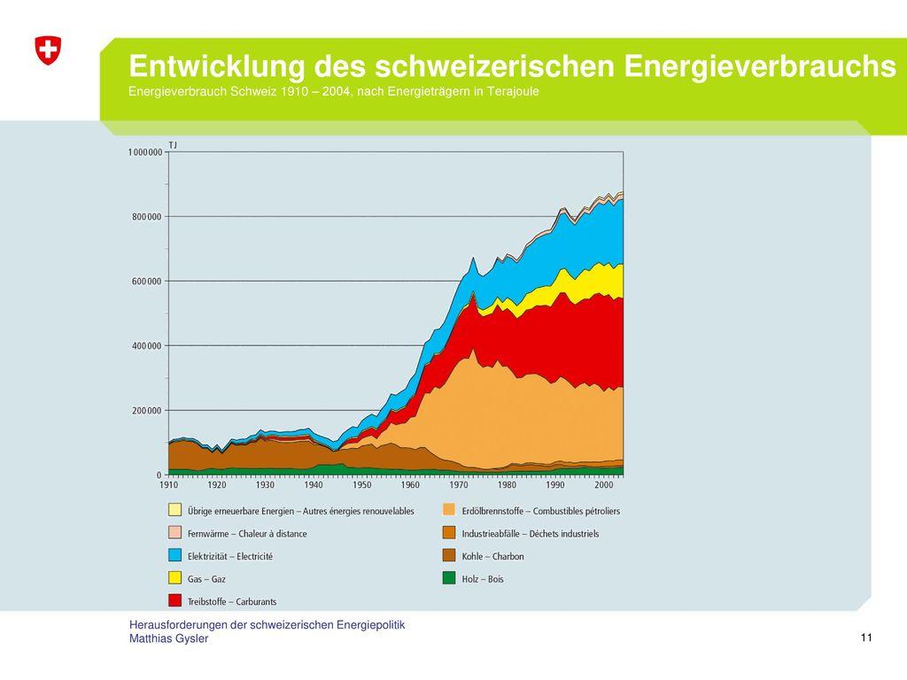 Entwicklung des schweizerischen Energieverbrauchs Energieverbrauch Schweiz 1910 – 2004, nach Energieträgern in Terajoule