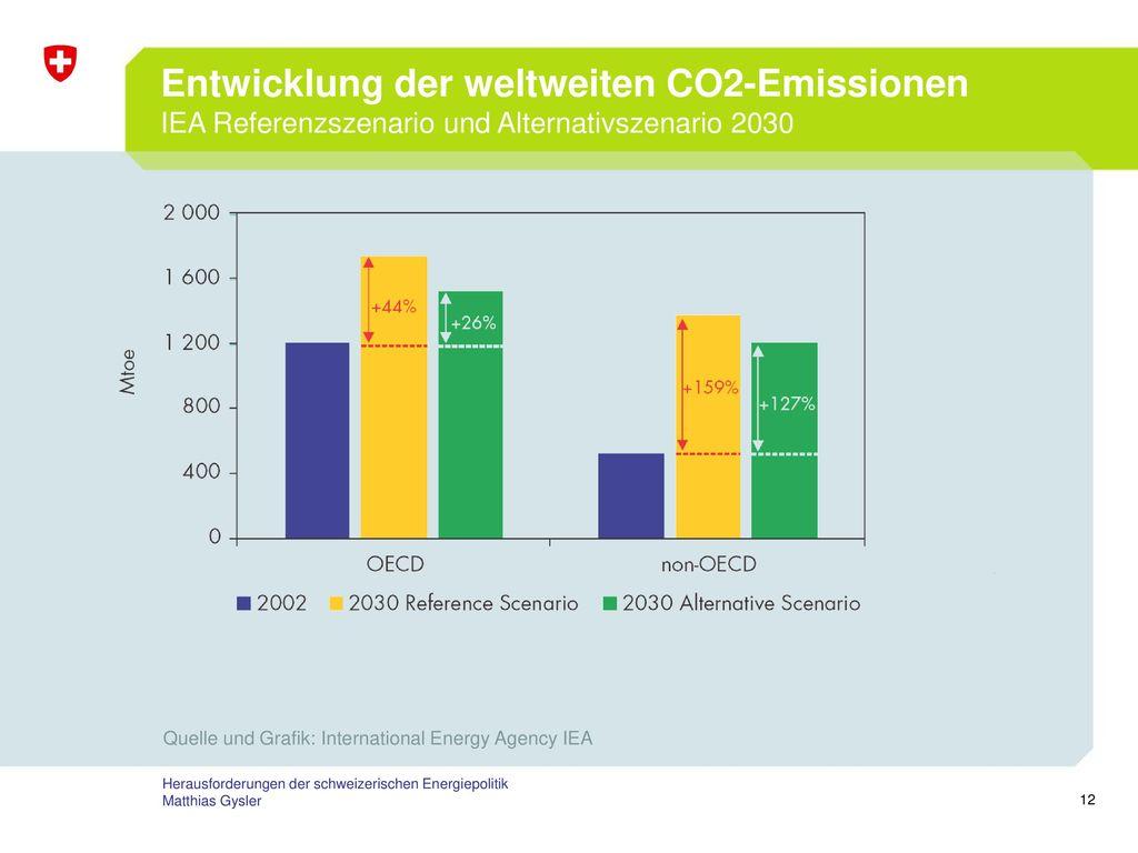 Entwicklung der weltweiten CO2-Emissionen IEA Referenzszenario und Alternativszenario 2030