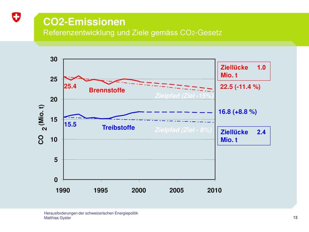CO2-Emissionen Referenzentwicklung und Ziele gemäss CO2-Gesetz