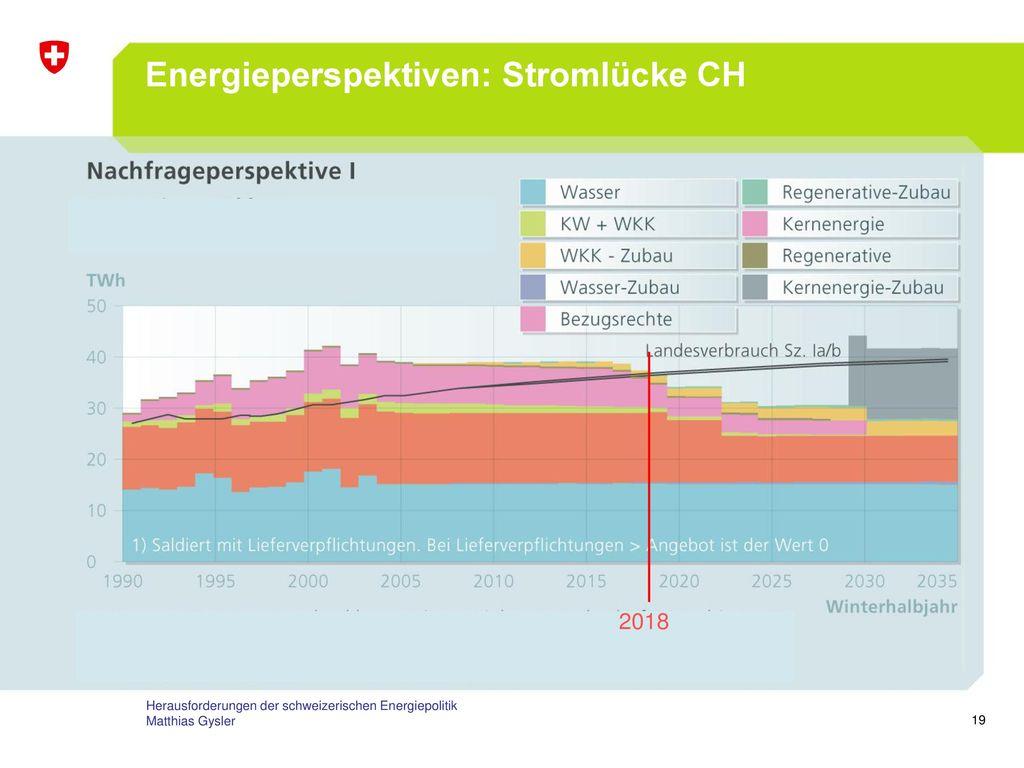Energieperspektiven: Stromlücke CH