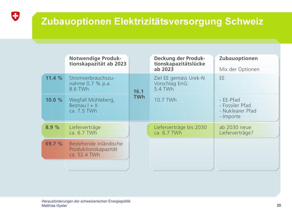 Zubauoptionen Elektrizitätsversorgung Schweiz