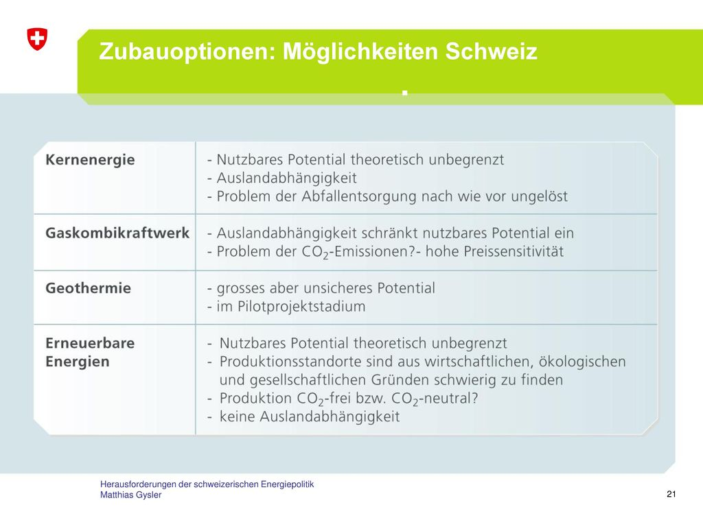 Zubauoptionen: Möglichkeiten Schweiz
