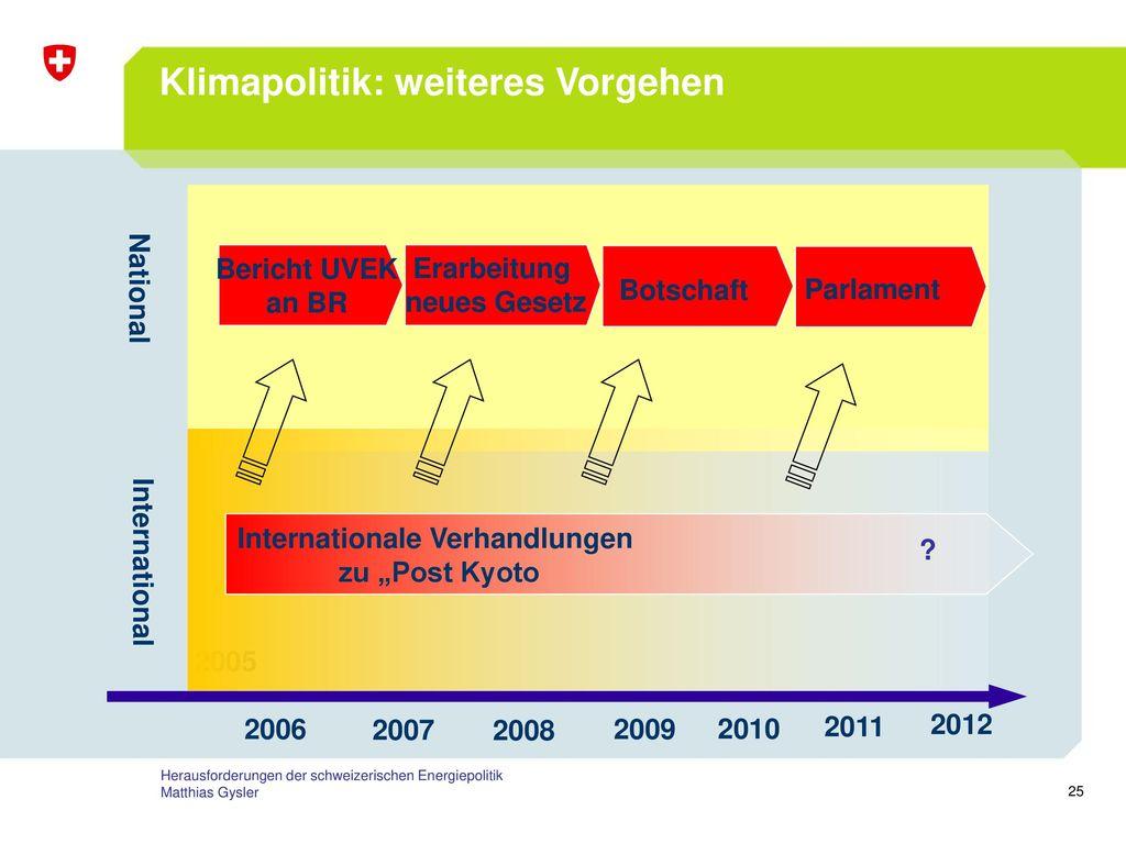 Klimapolitik: weiteres Vorgehen