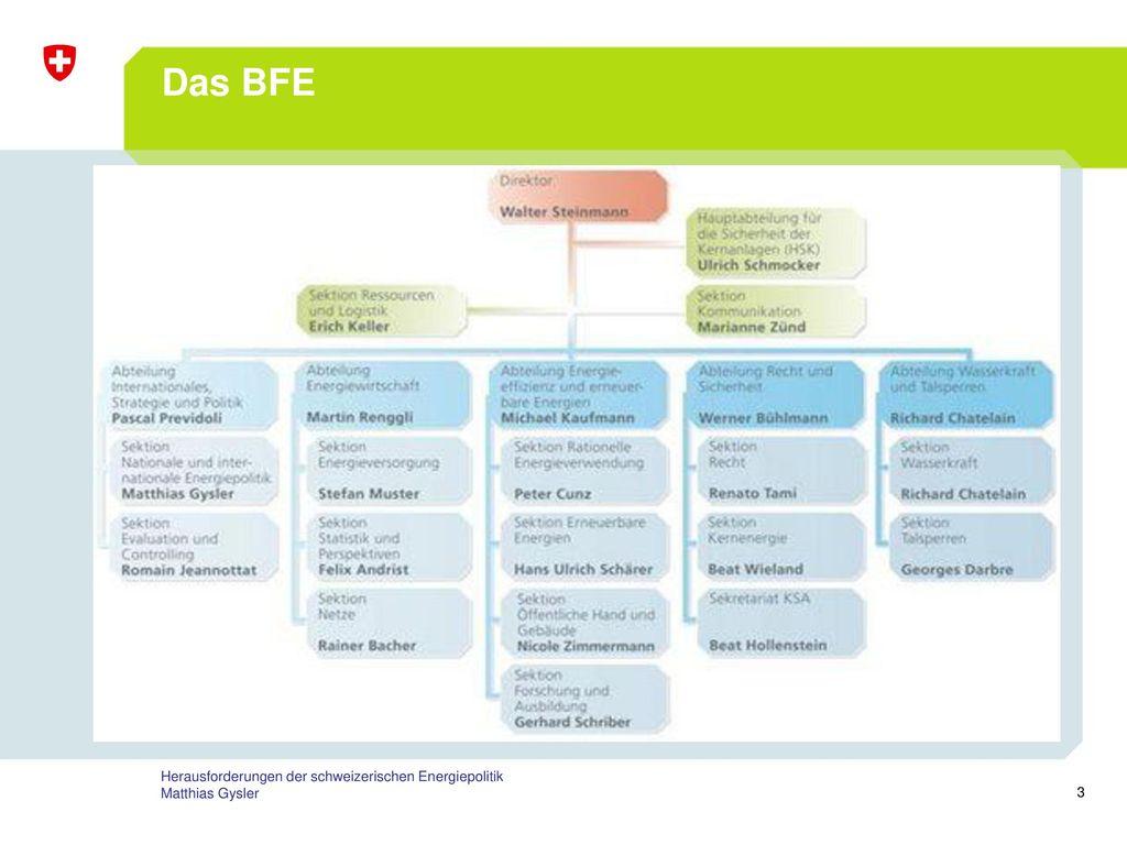 Das BFE Herausforderungen der schweizerischen Energiepolitik