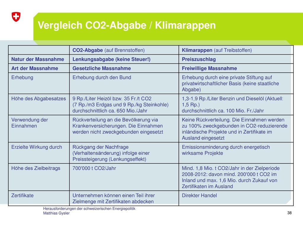 Vergleich CO2-Abgabe / Klimarappen