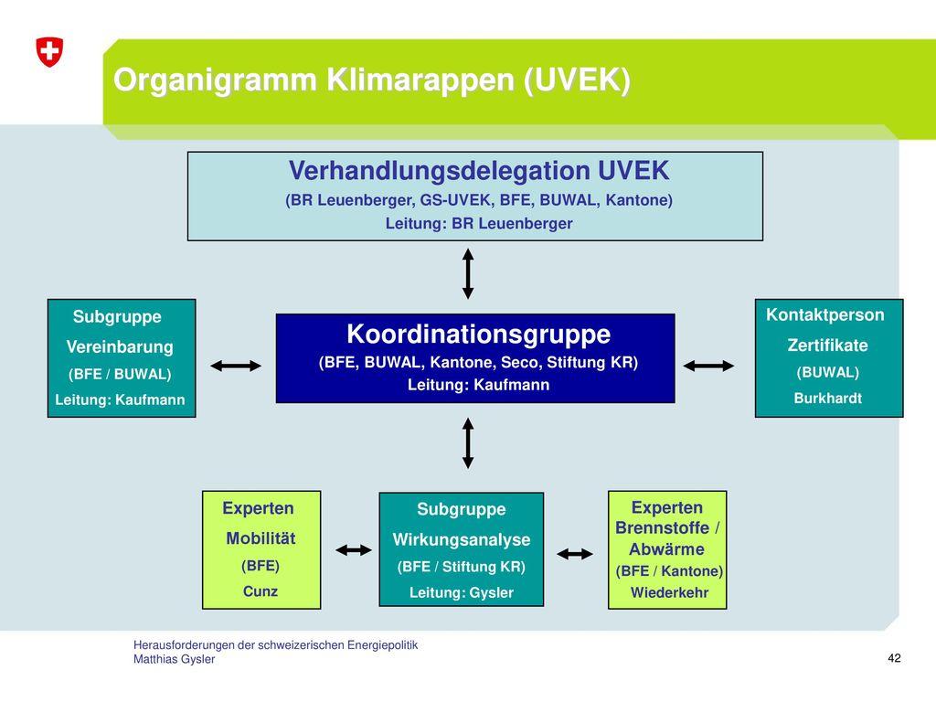 Organigramm Klimarappen (UVEK)