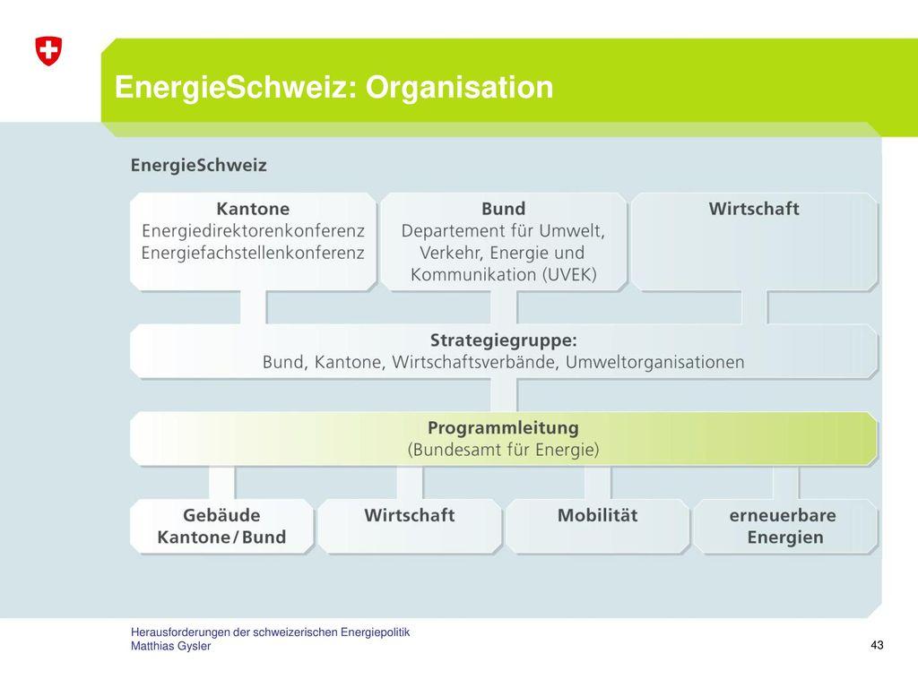 EnergieSchweiz: Organisation