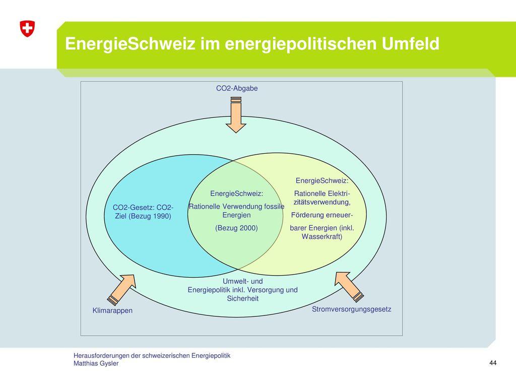 EnergieSchweiz im energiepolitischen Umfeld