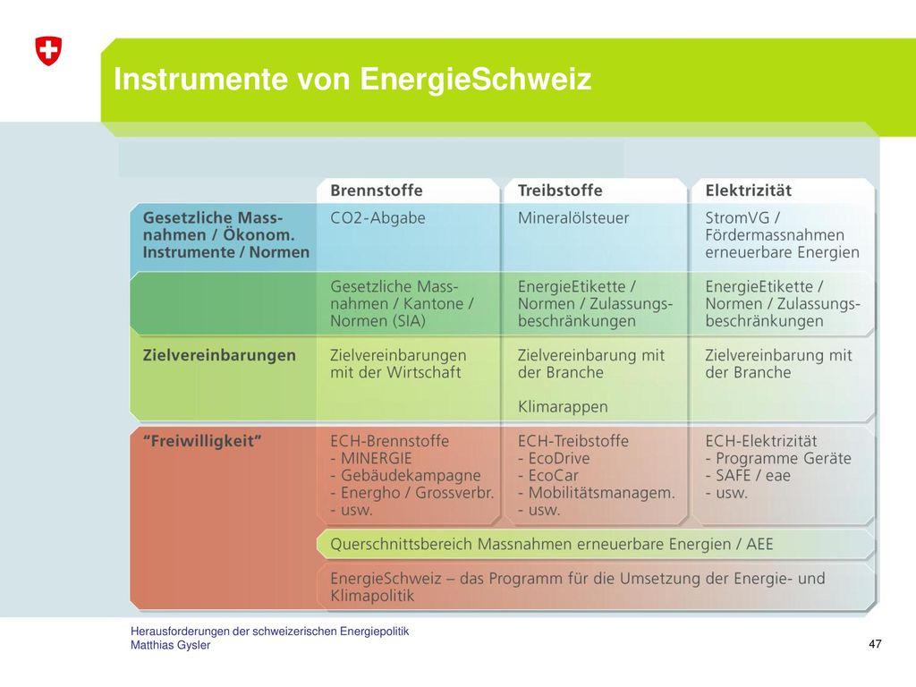Instrumente von EnergieSchweiz