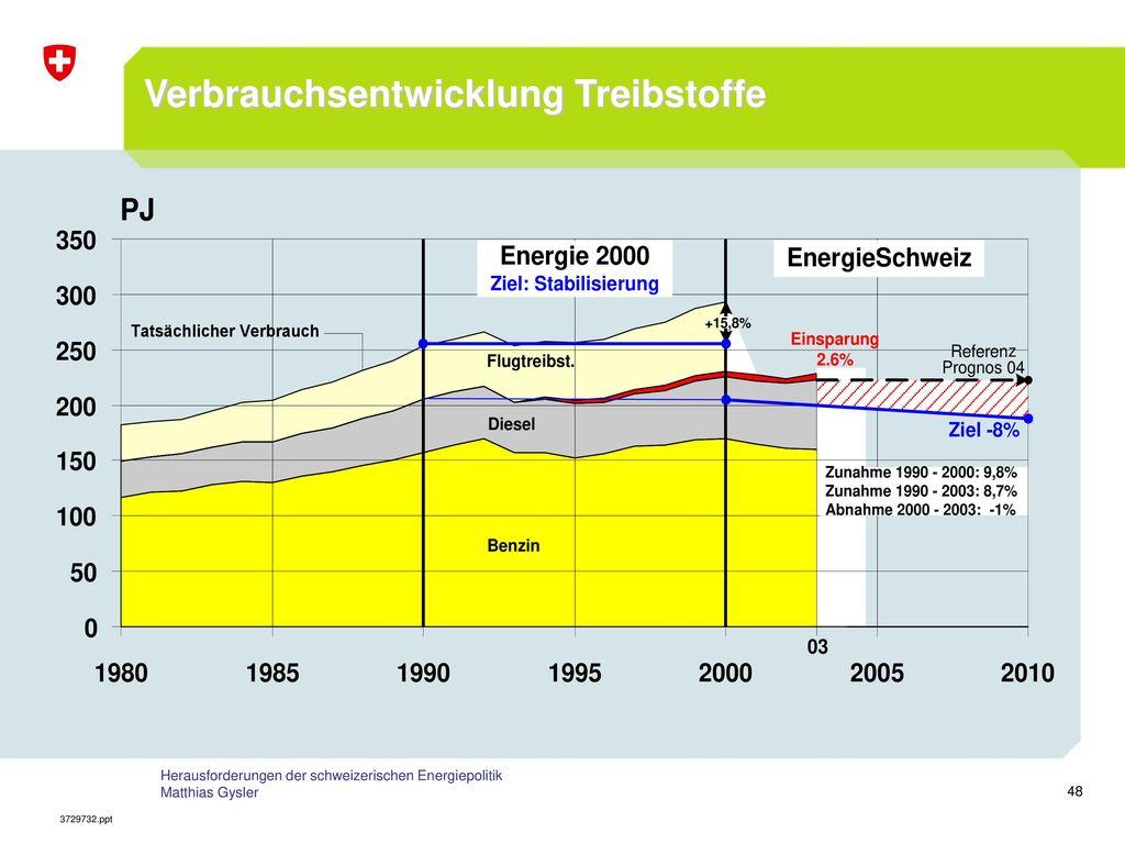 Verbrauchsentwicklung Treibstoffe