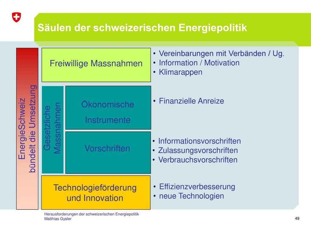 Die Säulen der schweizerischen Energiepolitik