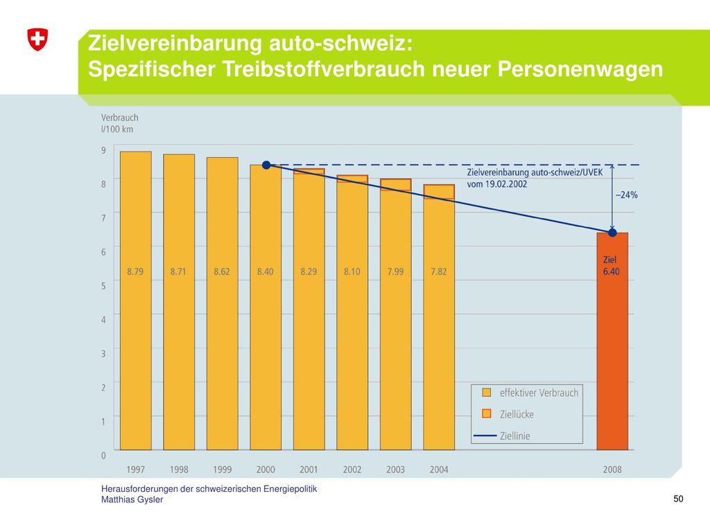 Zielvereinbarung auto-schweiz: Spezifischer Treibstoffverbrauch neuer Personenwagen