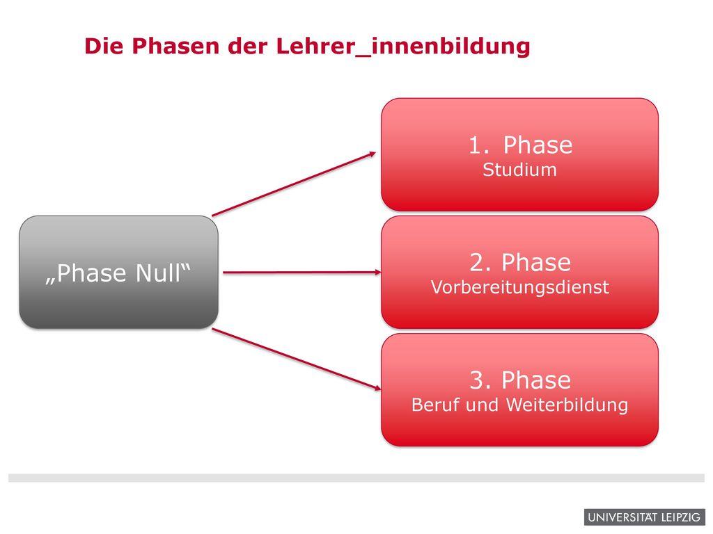 Die Phasen der Lehrer_innenbildung