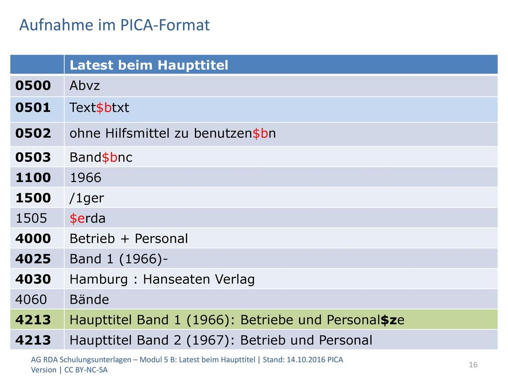 Aufnahme im PICA-Format