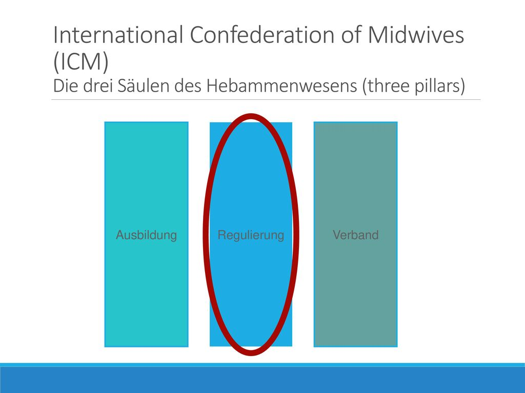 International Confederation of Midwives (ICM) Die drei Säulen des Hebammenwesens (three pillars)