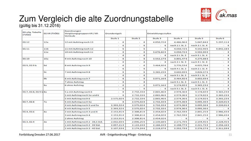 Zum Vergleich die alte Zuordnungstabelle (gültig bis 31.12.2016)