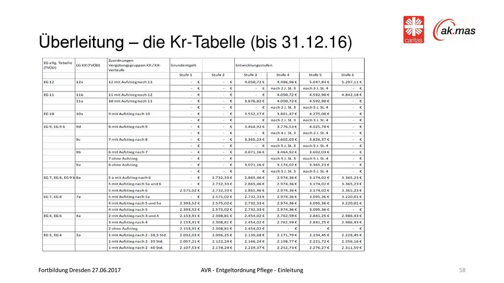 Überleitung – die Kr-Tabelle (bis 31.12.16)