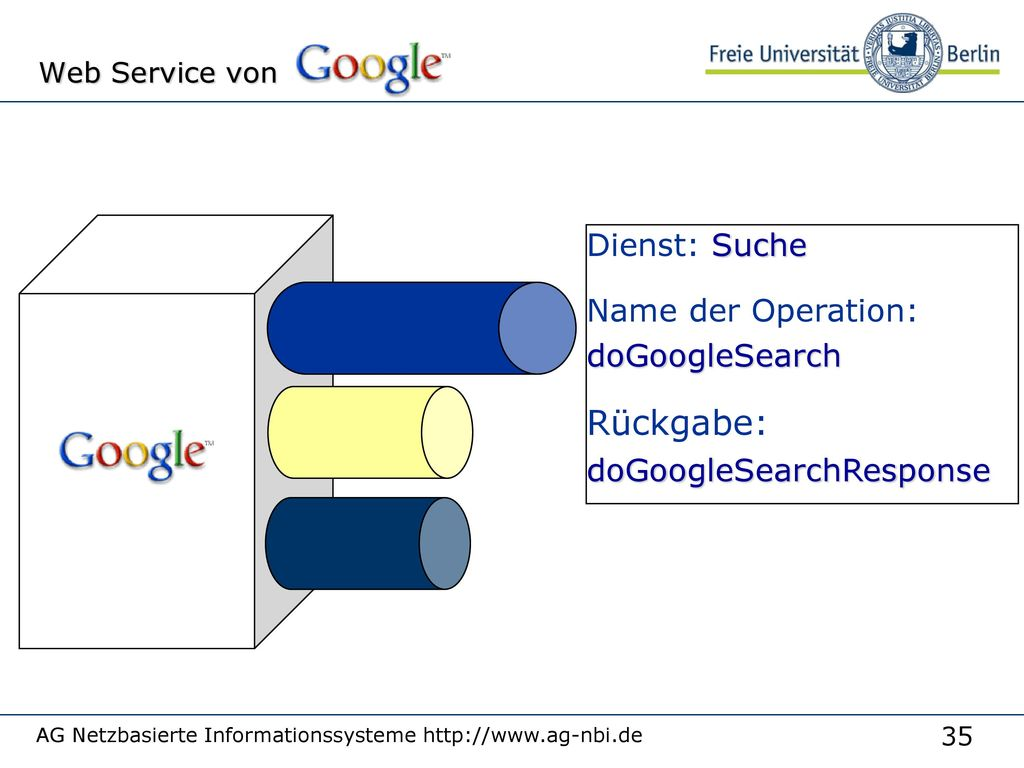 Beispiel (fiktiv) ein Dienst (abstrakte Schnittstelle):