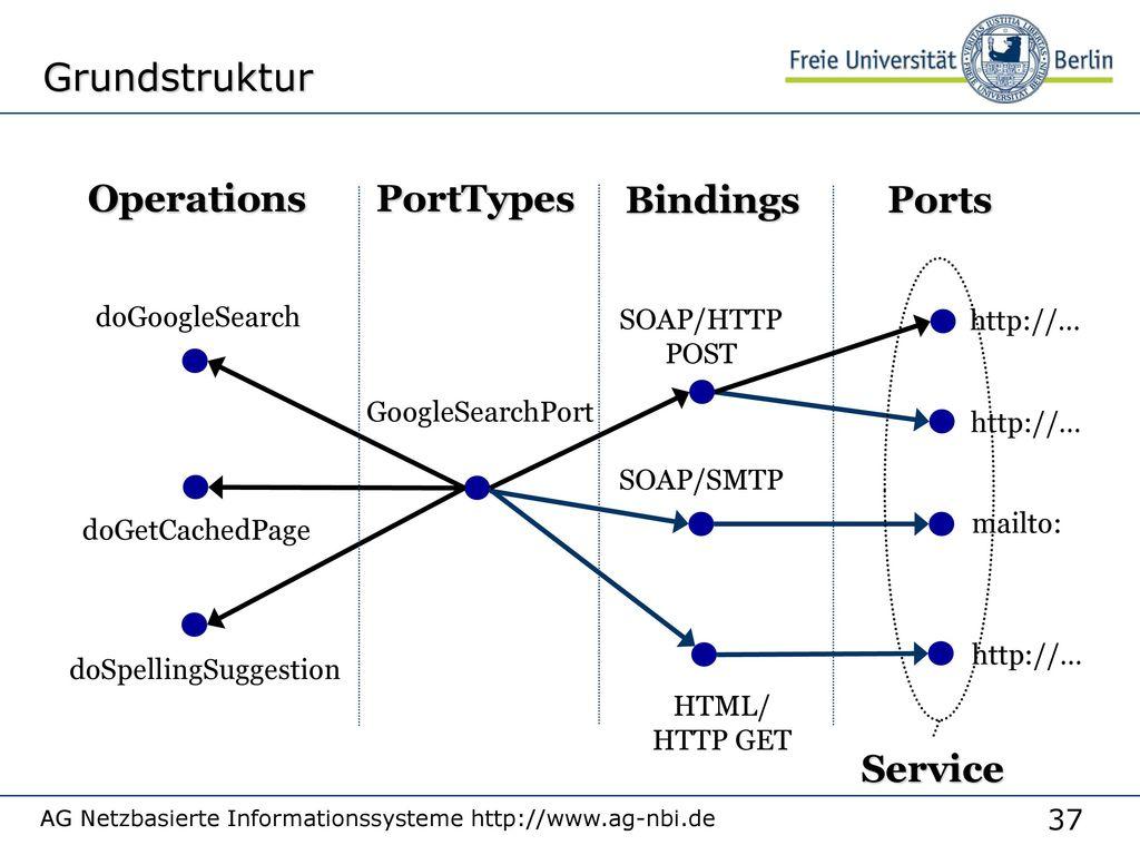 WSDL-Inhalt Was  Typen, Messages, PortTypes (Interfaces)