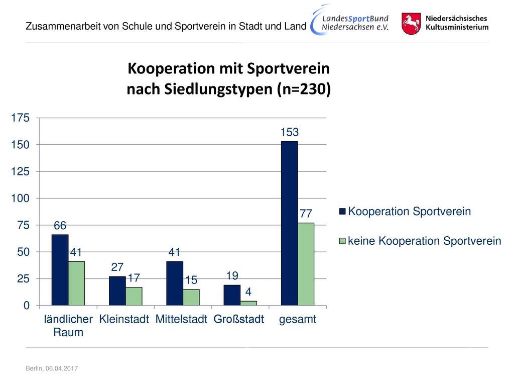 Kooperation mit Sportverein nach Siedlungstypen (n=230)
