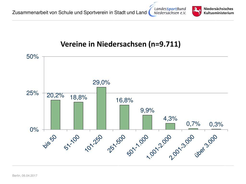 Vereine in Niedersachsen (n=9.711)