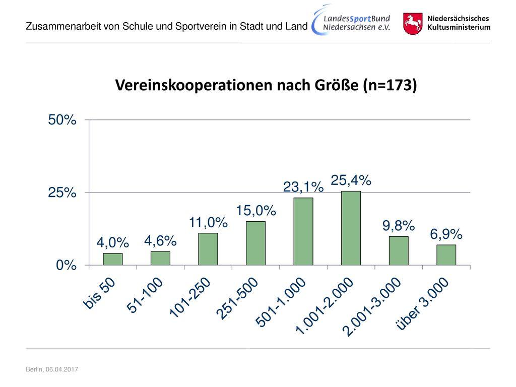 Vereinskooperationen nach Größe (n=173)