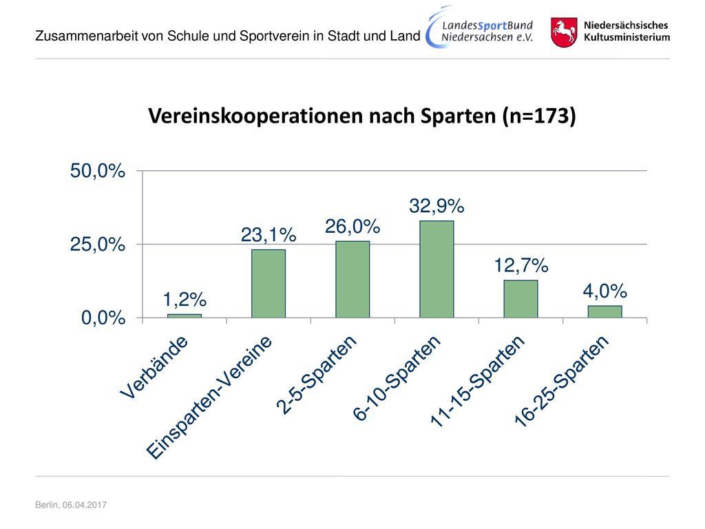 Vereinskooperationen nach Sparten (n=173)