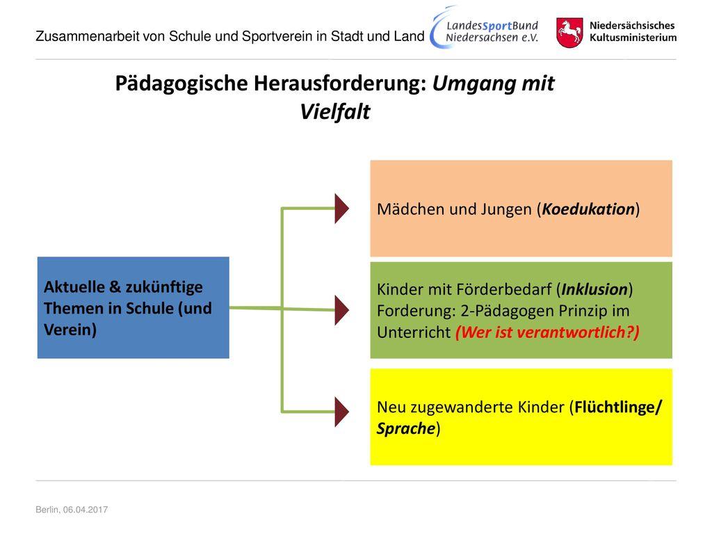 Pädagogische Herausforderung: Umgang mit Vielfalt