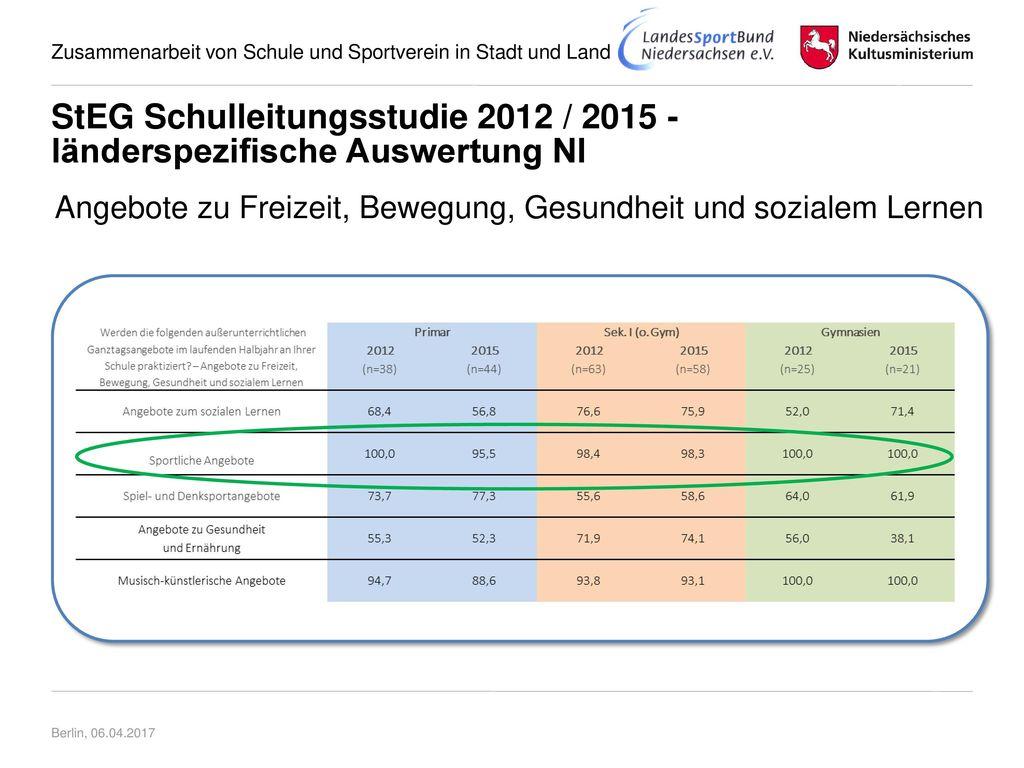 StEG Schulleitungsstudie 2012 / 2015 - länderspezifische Auswertung NI