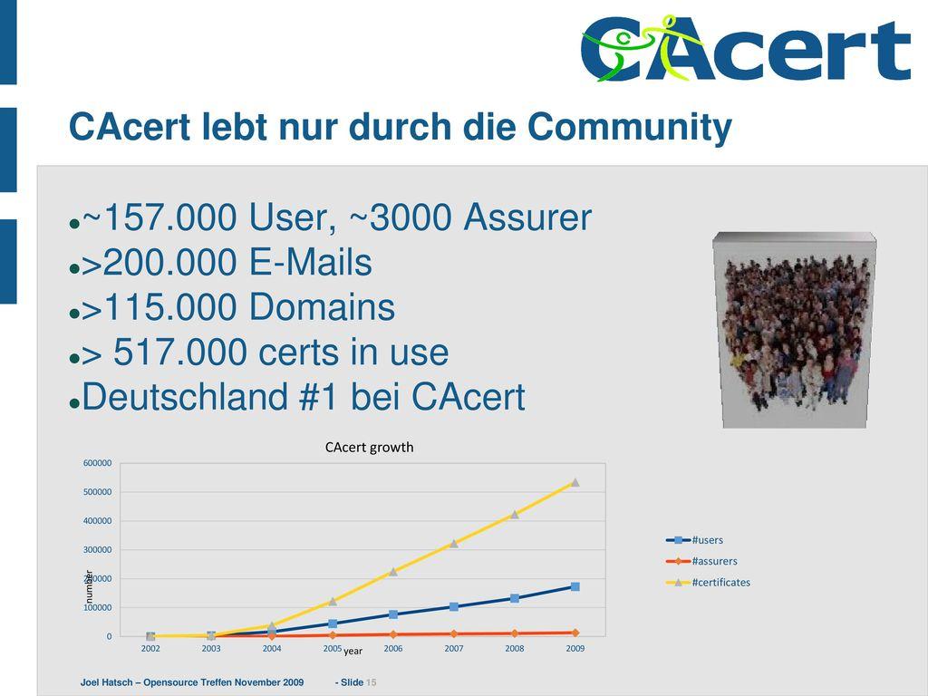 CAcert lebt nur durch die Community
