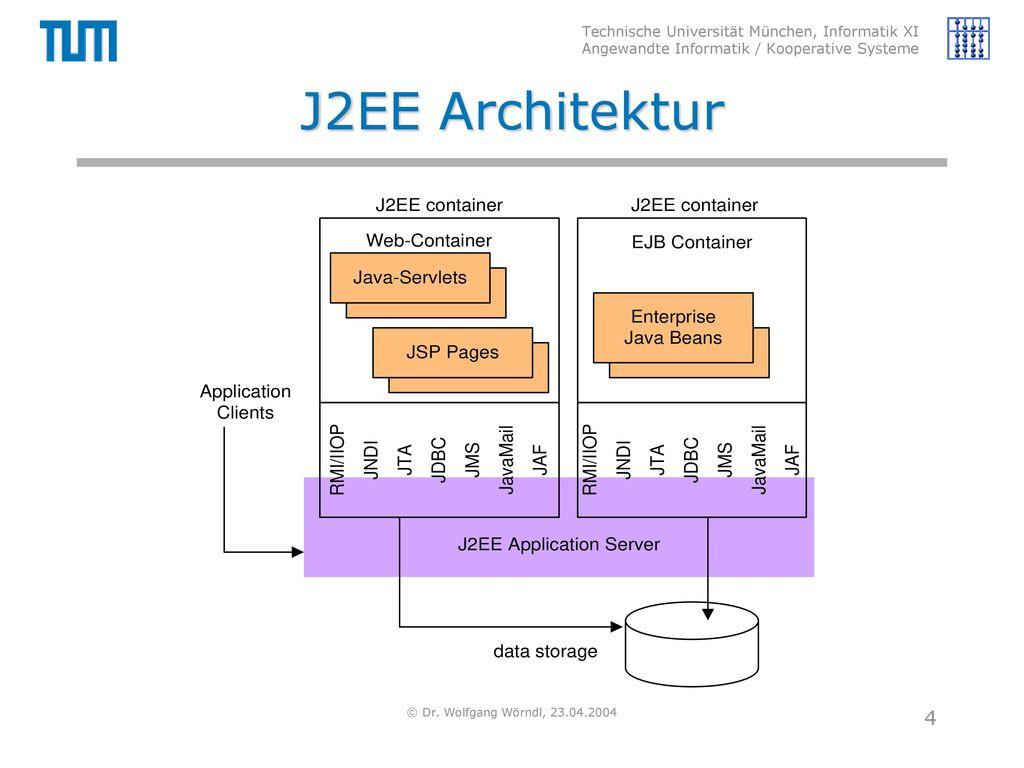 J2EE Architektur © Dr. Wolfgang Wörndl, 23.04.2004