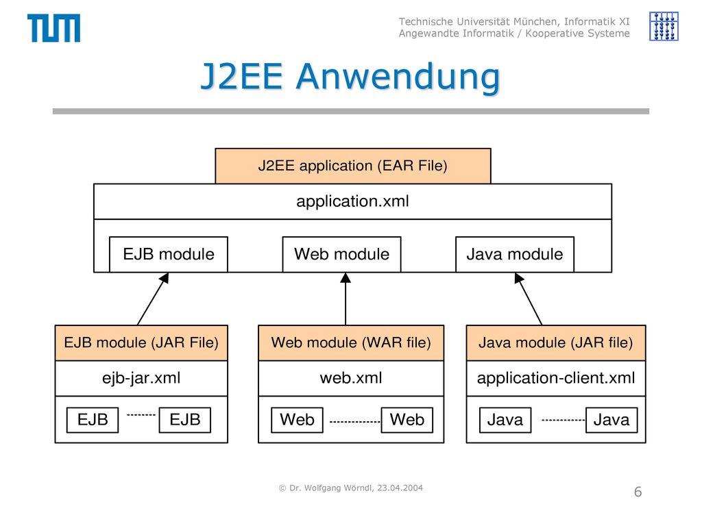 J2EE Anwendung © Dr. Wolfgang Wörndl, 23.04.2004
