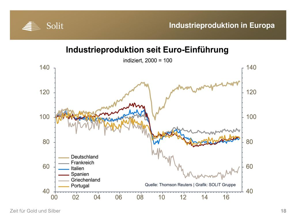 Industrieproduktion in Europa