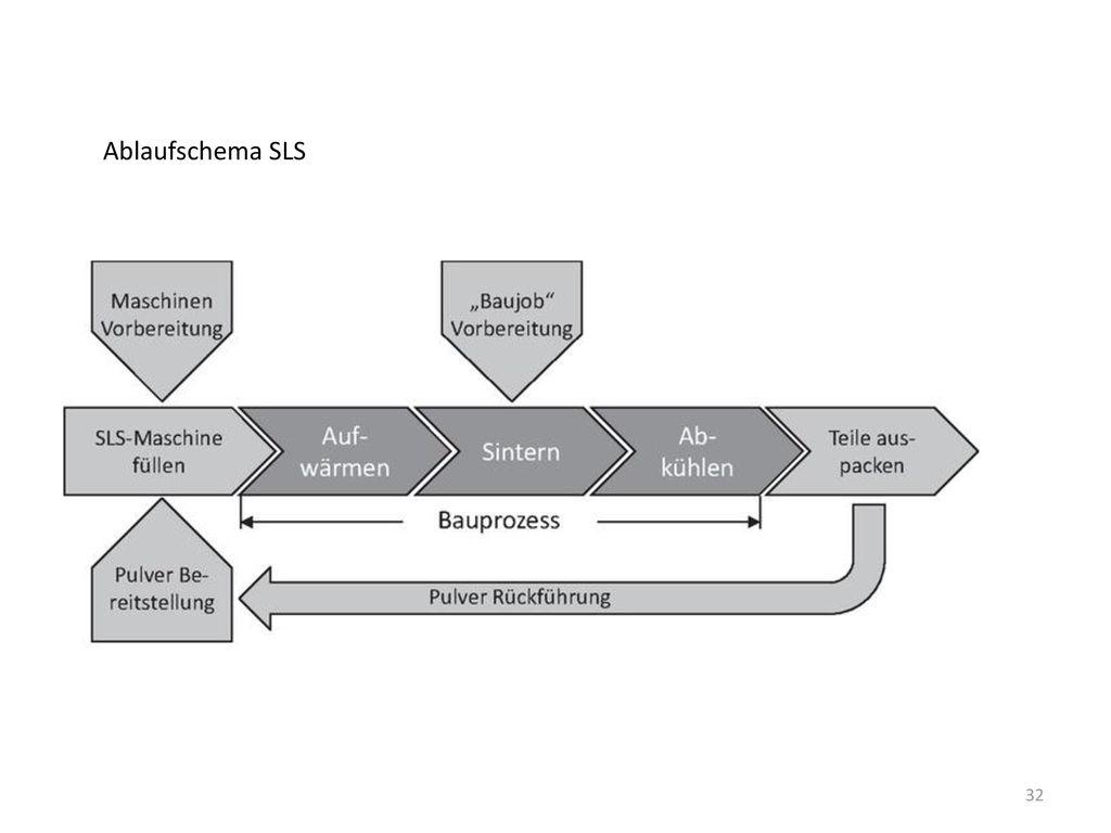Ablaufschema SLS