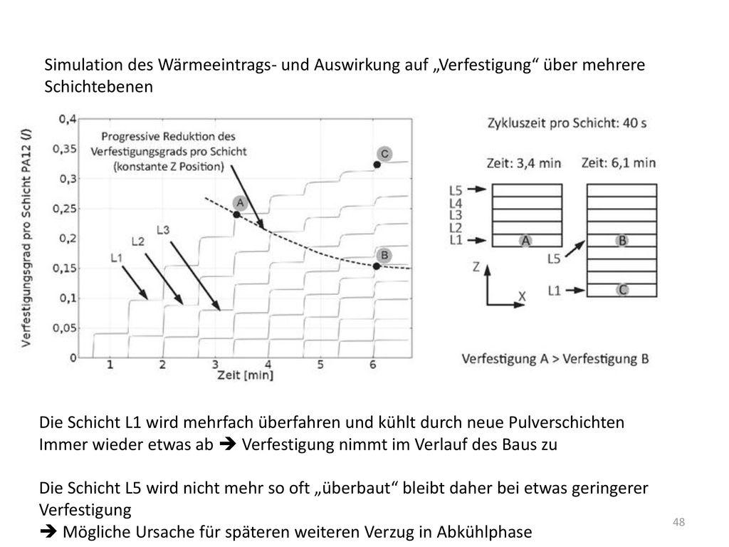 """Simulation des Wärmeeintrags- und Auswirkung auf """"Verfestigung über mehrere"""