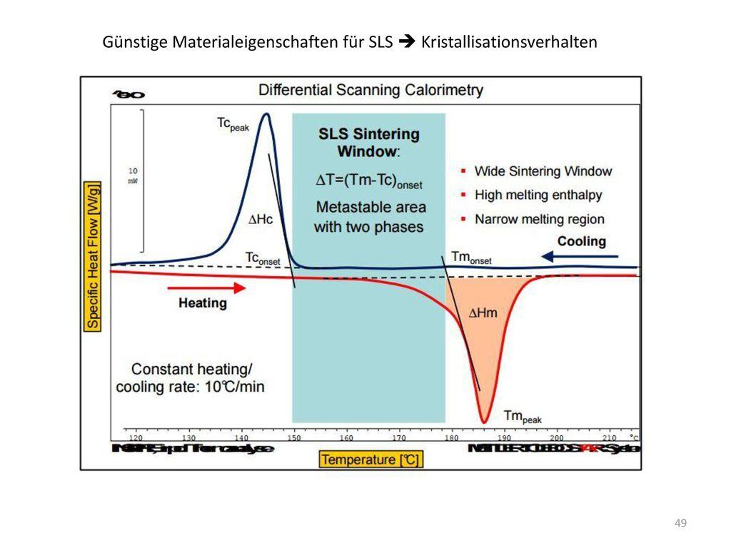 Günstige Materialeigenschaften für SLS  Kristallisationsverhalten