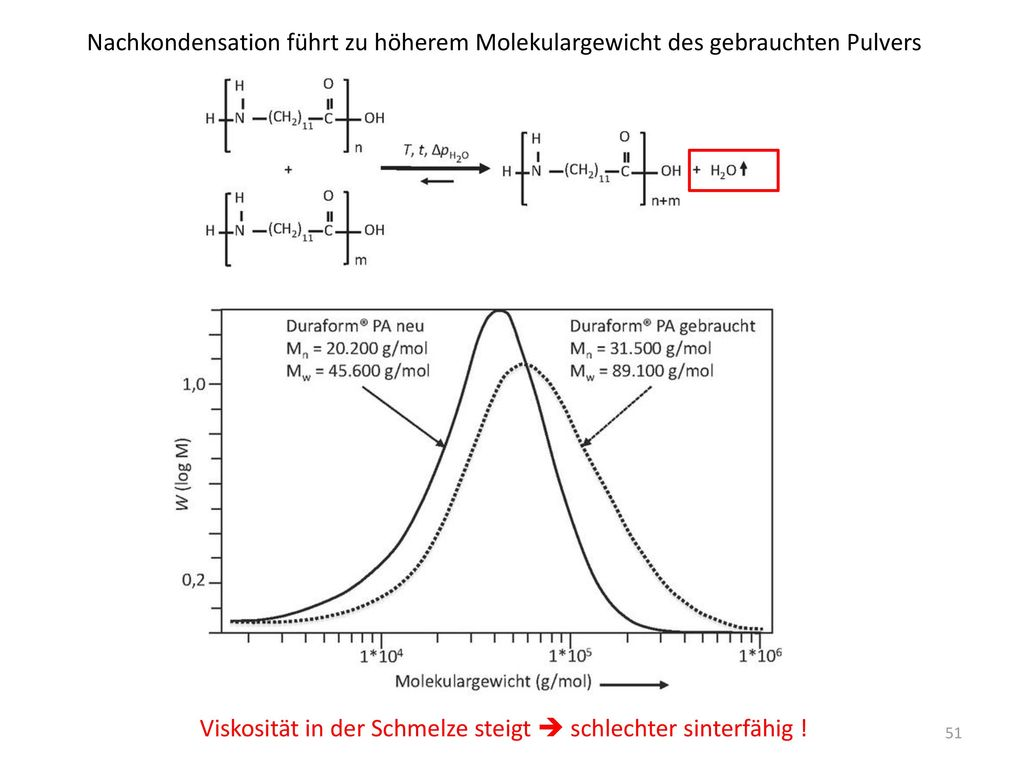 Nachkondensation führt zu höherem Molekulargewicht des gebrauchten Pulvers