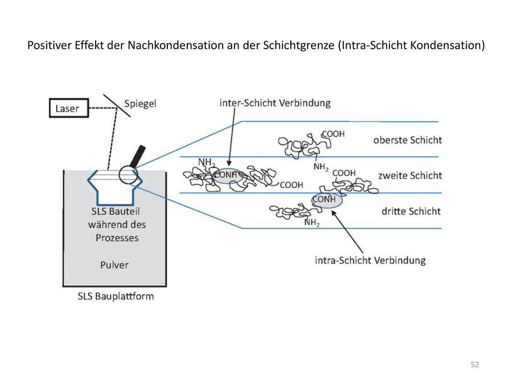 Positiver Effekt der Nachkondensation an der Schichtgrenze (Intra-Schicht Kondensation)