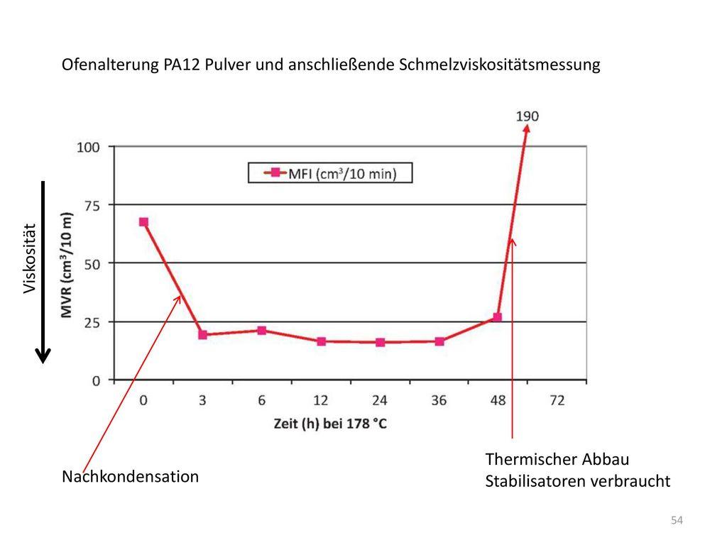 Ofenalterung PA12 Pulver und anschließende Schmelzviskositätsmessung
