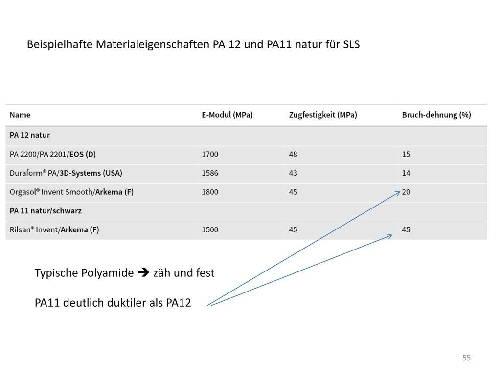 Beispielhafte Materialeigenschaften PA 12 und PA11 natur für SLS