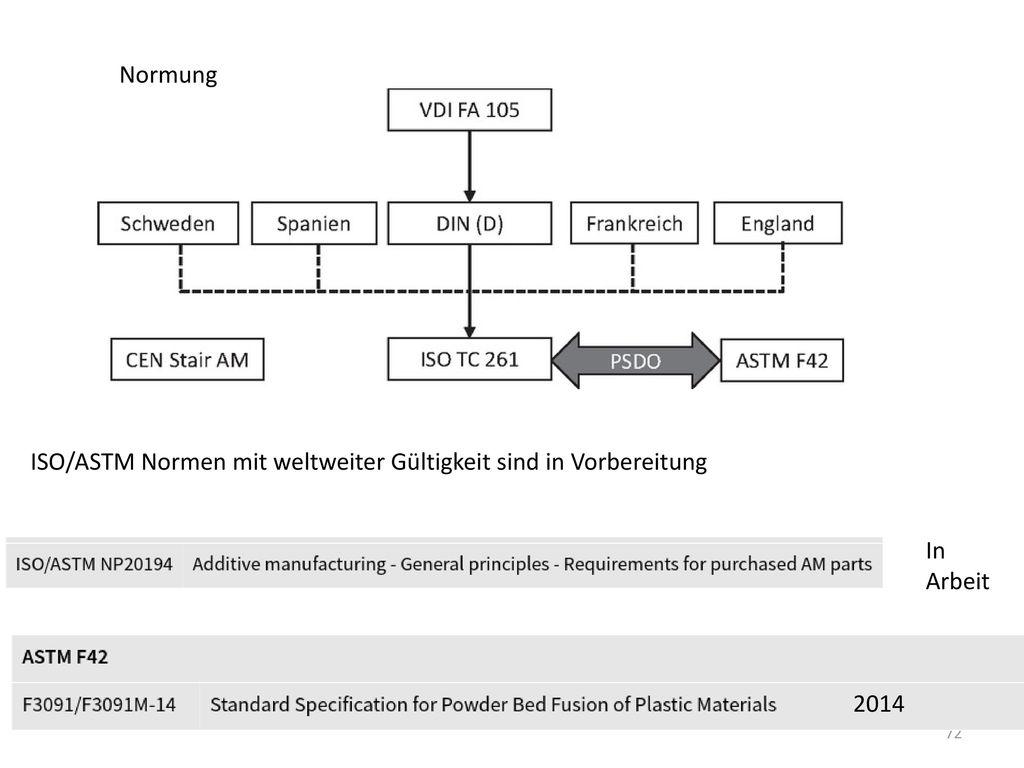Normung ISO/ASTM Normen mit weltweiter Gültigkeit sind in Vorbereitung In Arbeit 2014