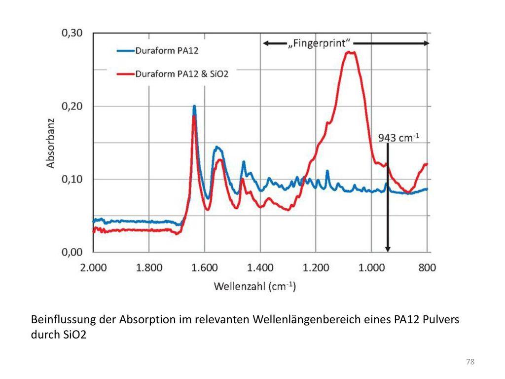 Beinflussung der Absorption im relevanten Wellenlängenbereich eines PA12 Pulvers
