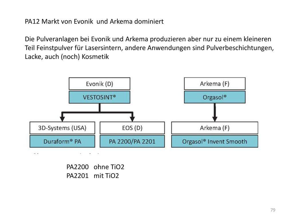 PA12 Markt von Evonik und Arkema dominiert
