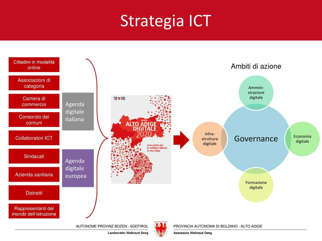 Strategia ICT Governance Ambiti di azione Agenda digitale italiana