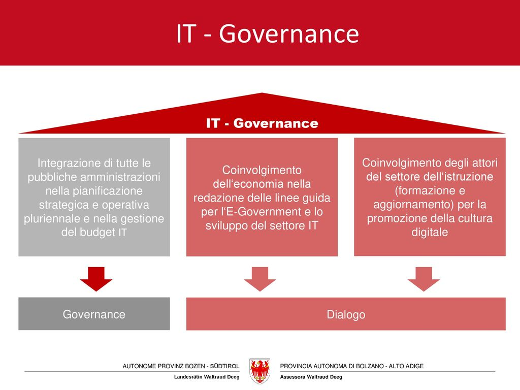 IT - Governance IT - Governance