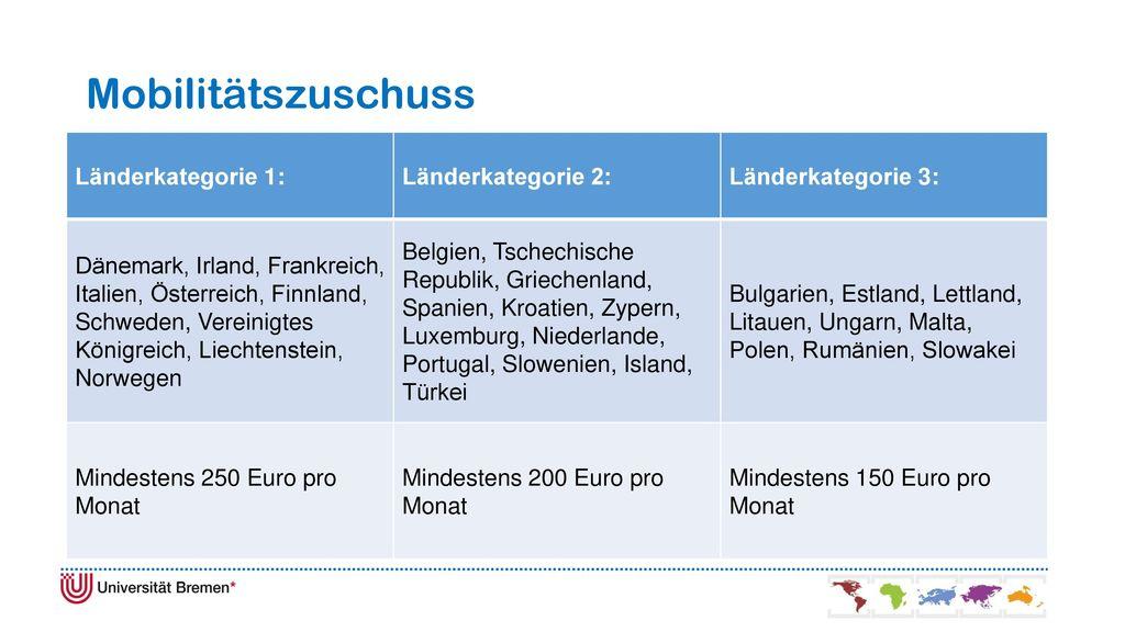 Mobilitätszuschuss Länderkategorie 1: Länderkategorie 2: