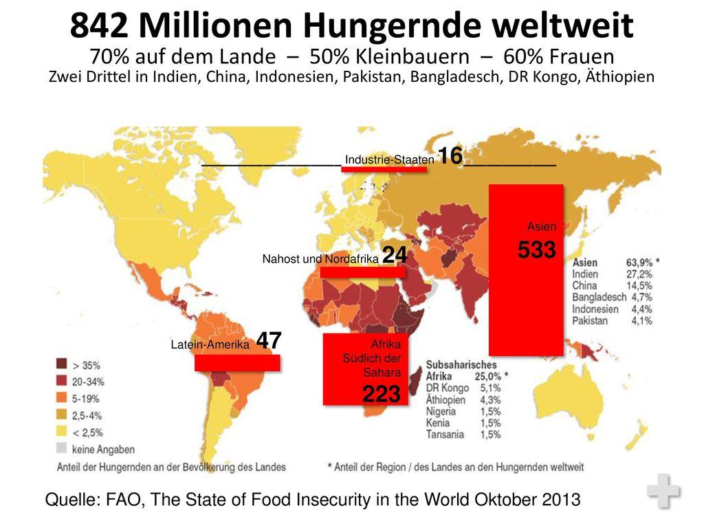 842 Millionen Hungernde weltweit