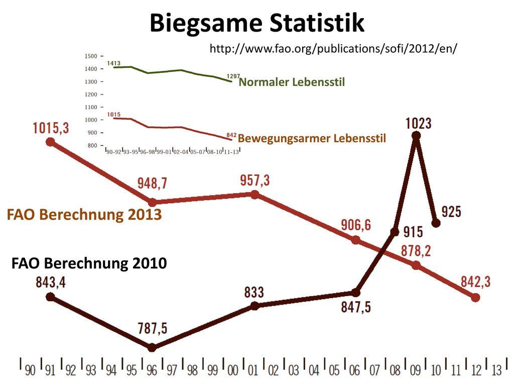 Biegsame Statistik FAO Berechnung 2013 FAO Berechnung 2010
