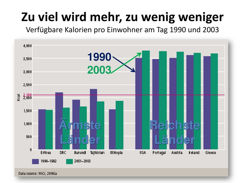 Zu viel wird mehr, zu wenig weniger Verfügbare Kalorien pro Einwohner am Tag 1990 und 2003